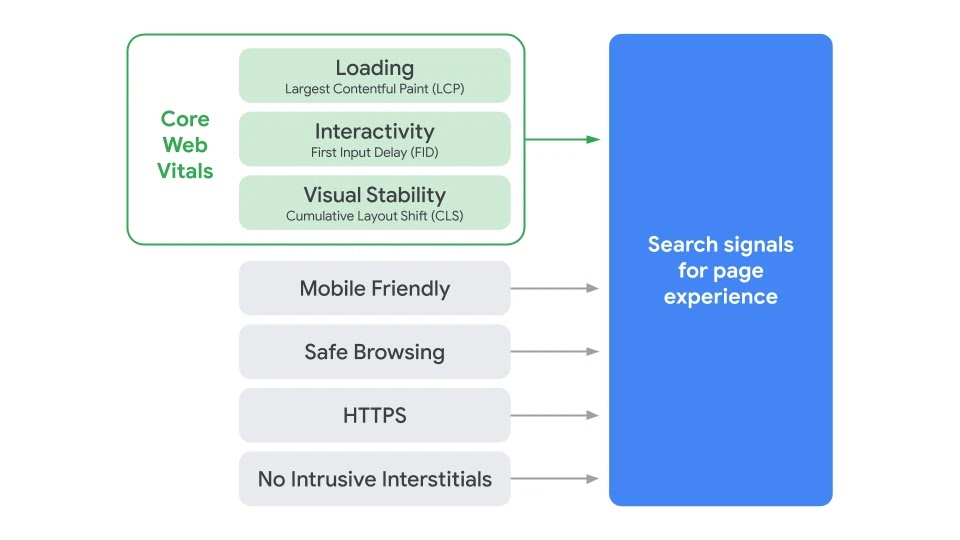 Search Page Experience Graphic.