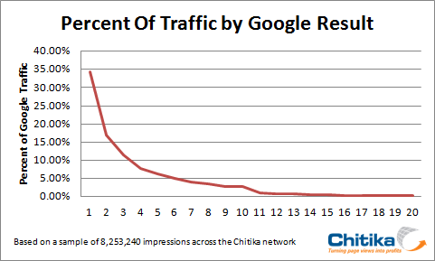 How Much Money is a Top Google Ranking Worth to Your Business?