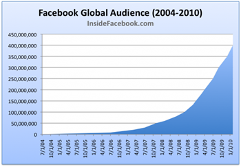 Global Audience
