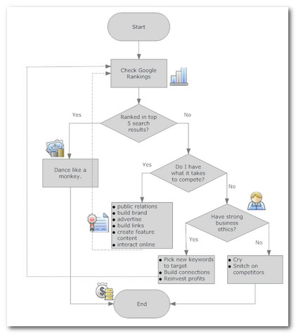 SEO Process Flowchart