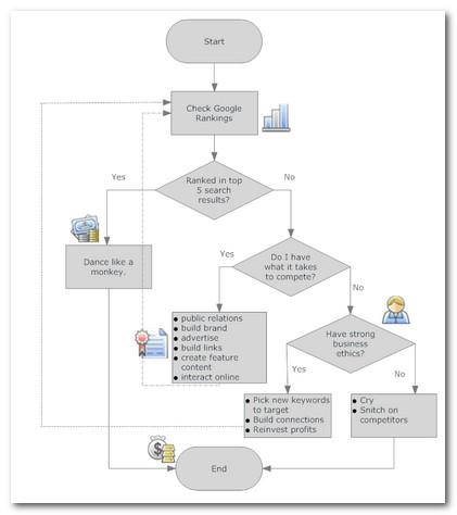 SEO Process Flowchart