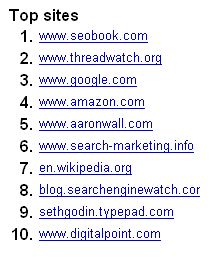 Aaron Wall's favorite sites.