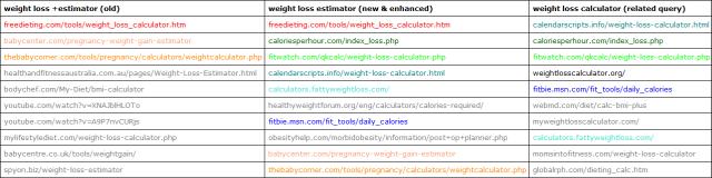 Google keyword mutation.