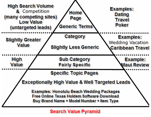 keyword value pyramid