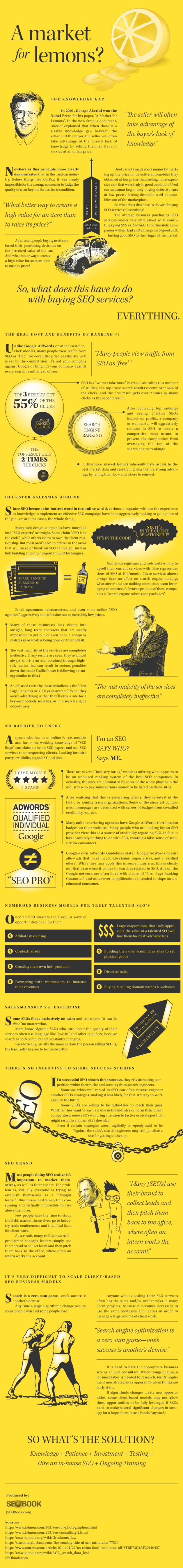 SEO Market for Lemons.