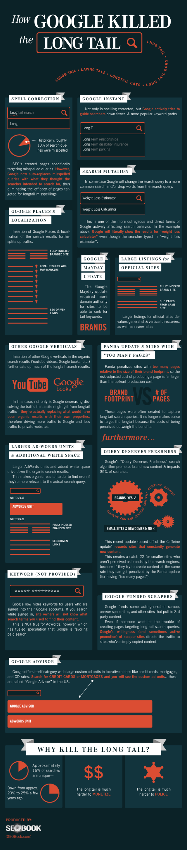How Google Killed the Longtail Infographic