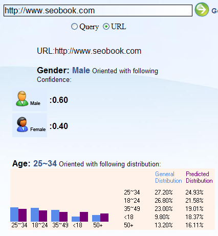 Microsoft Demographic Prediction Tool Output.