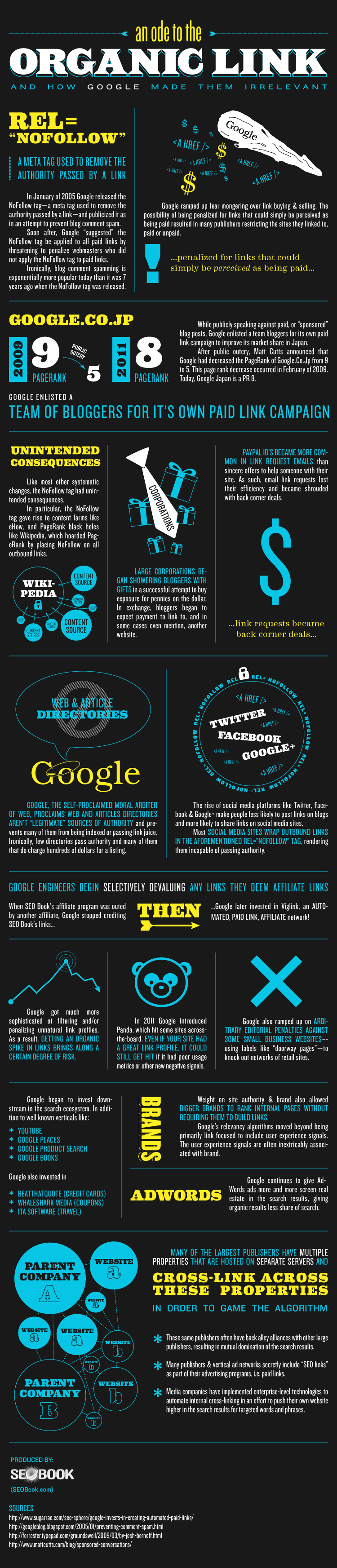 Infographic of the Week   An Ode to the Organic Link (& How Google Made Them Irrelevant) blue