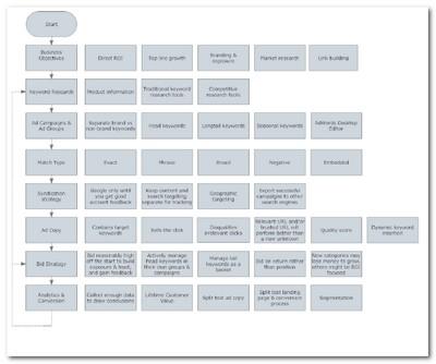 PPC Process Flowchart