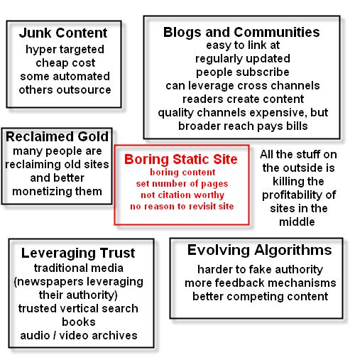 Image showing marginalizing effects on the profitability of publishing boring static sites.