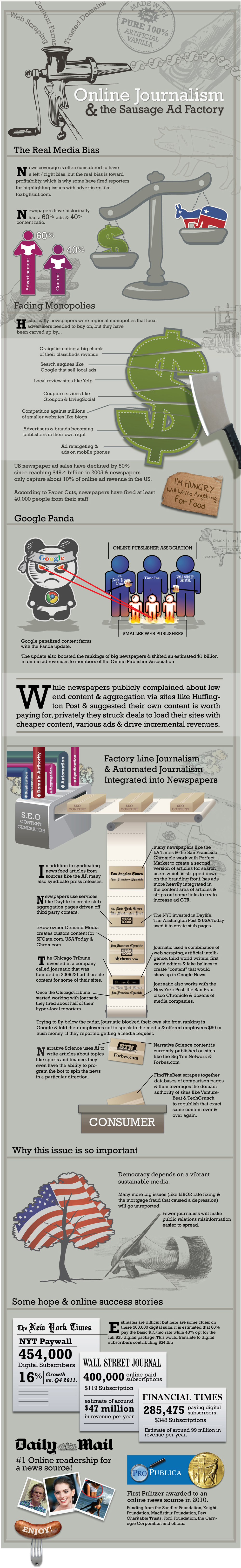 Online Journalism & the Sausage Factory.