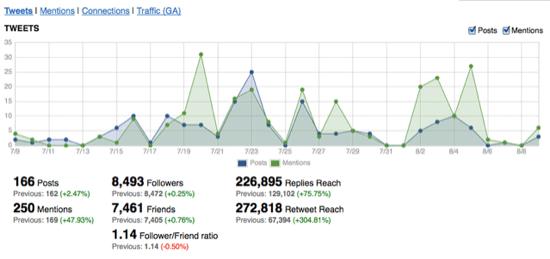 Twitter Insight Metrics Ravenf