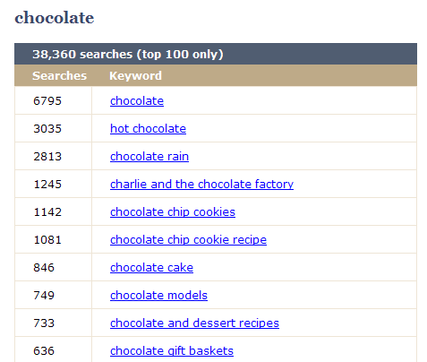 Chocolate keyword research.